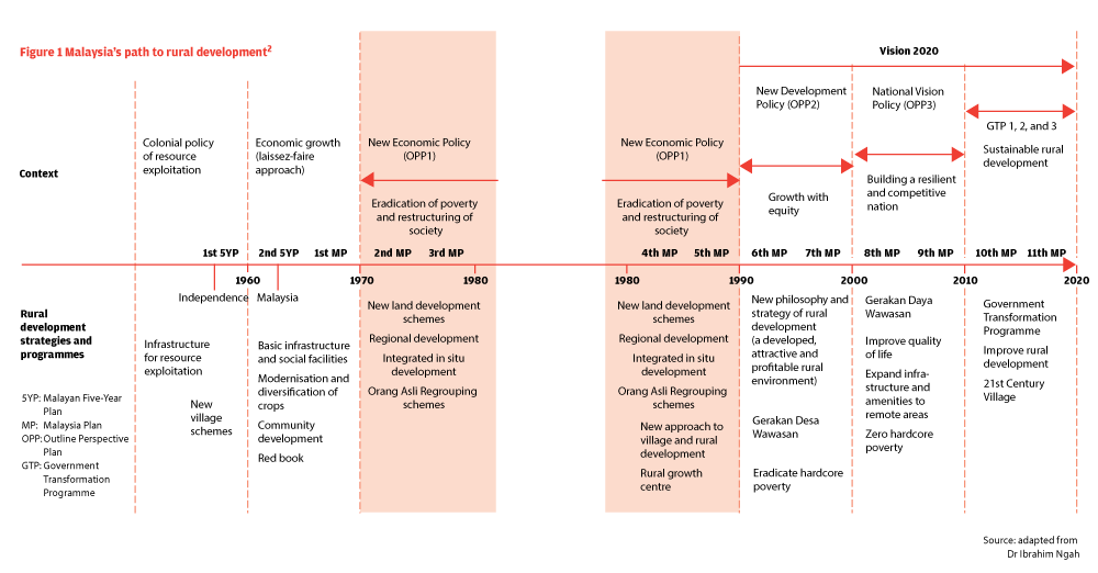 national vision plan in malaysia Level 1 : national planning national physical plan 5 - year malaysia plan sectoral policies/ plans vision 2020 level 3 : local planning special area.